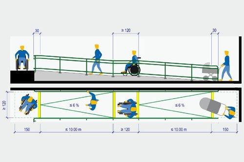 Barrierefreie Zugänge für Rollstuhlfahrer, Kinderwägen und Lieferanten